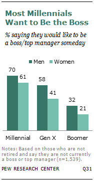 Most Millennials Want to Be the Boss