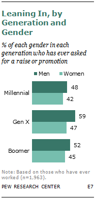Leaning In, by Generation and Gender